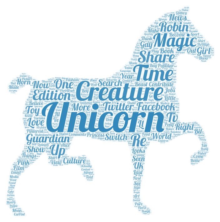 Word Cloud in PowerPoint Unicorn